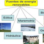 Estas son las fuentes de energías renovables